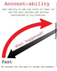 Accountability Process
